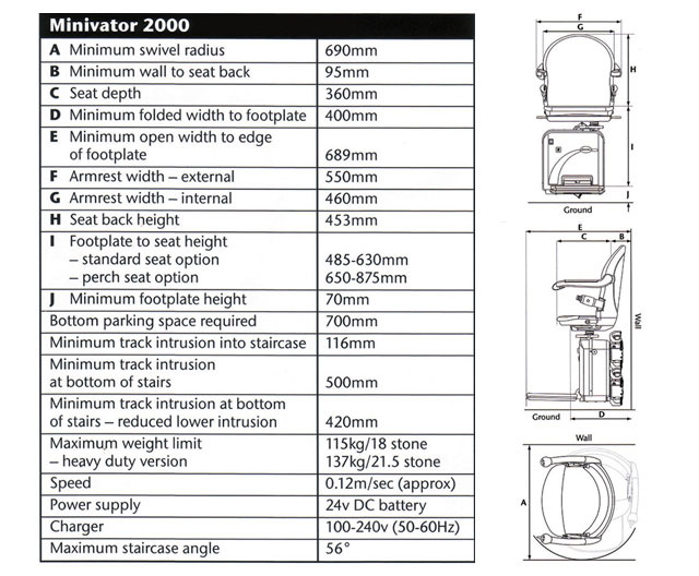 Curved Stairlifts: Minivator 2000 - Technical Information